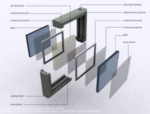 The structure of a electrochromic window